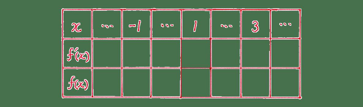 微分法の応用13 問題 増減表のうち,一番左の列と一番上の行のみうめる あとは空欄