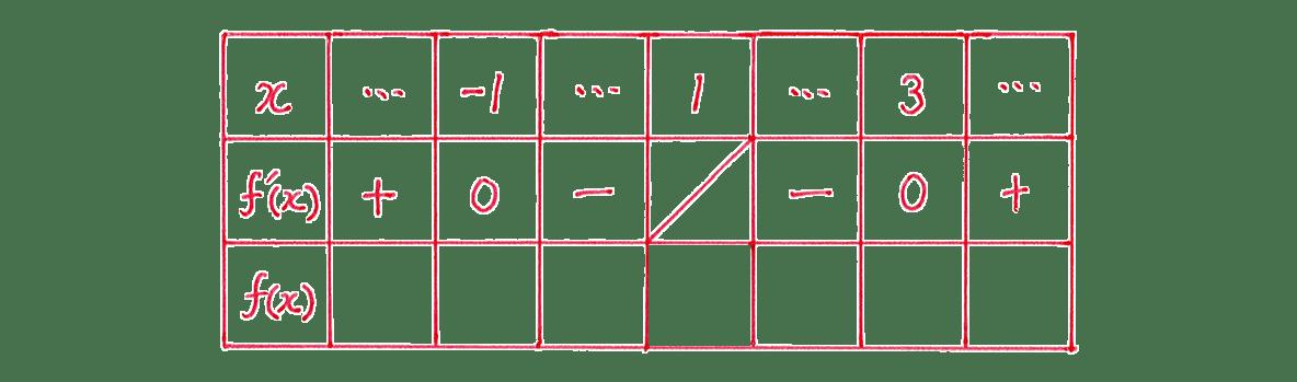 微分法の応用13 問題 増減表のうち,一番左の列と一番上の行,真ん中の行をうめる あとは空欄