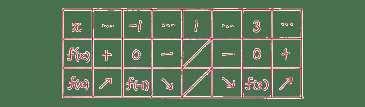 微分法の応用13 問題 増減表
