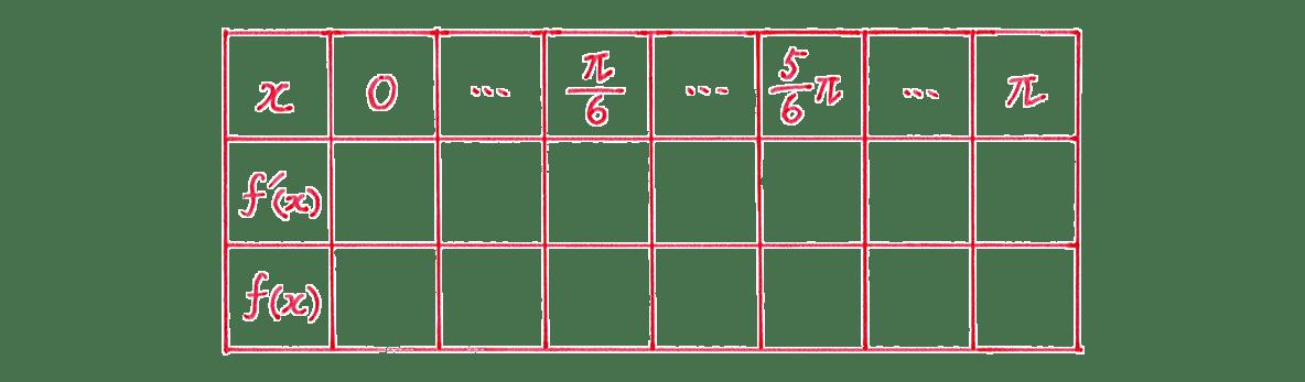 微分法の応用14 問題 増減表のうち,一番左の列と一番上の行のみうめる あとは空欄