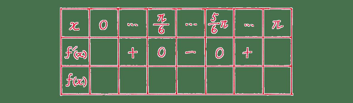 微分法の応用14 問題 増減表のうち,一番左の列と一番上の行,真ん中の行をうめる あとは空欄