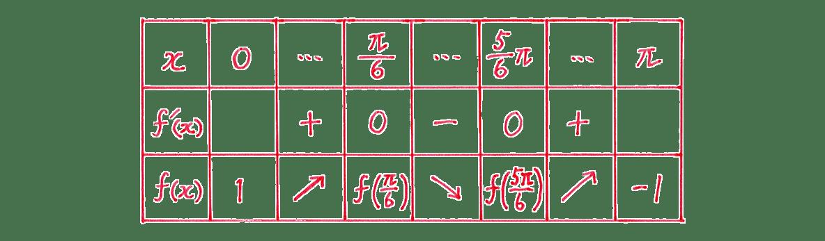 微分法の応用14 問題 増減表