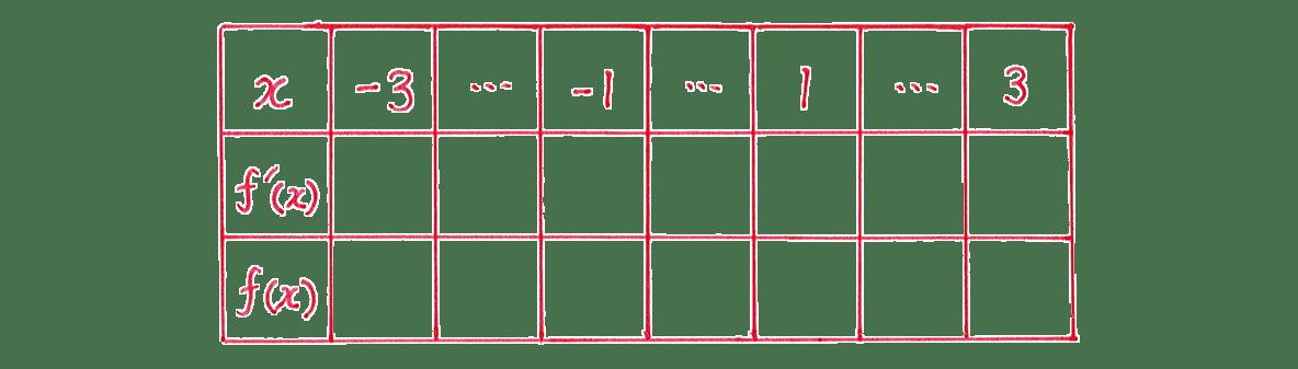 微分法の応用15 問題 増減表のうち,一番左の列と一番上の行のみうめる あとは空欄