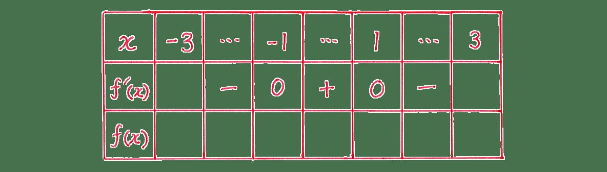 微分法の応用15 問題 増減表のうち,一番左の列と一番上の行,真ん中の行をうめる あとは空欄