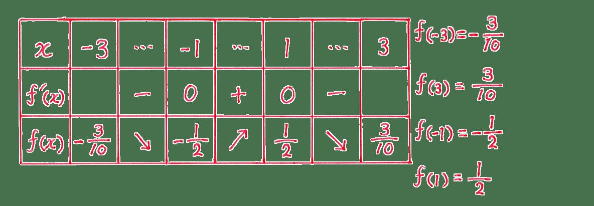 微分法の応用15 問題 増減表と右の式