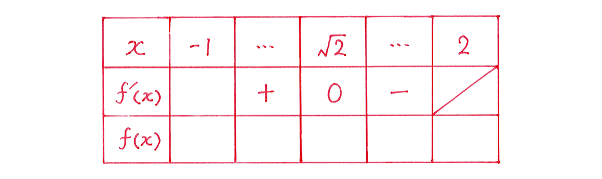 微分法の応用16 問題 増減表のうち,一番左の列と一番上の行,真ん中の行をうめる あとは空欄