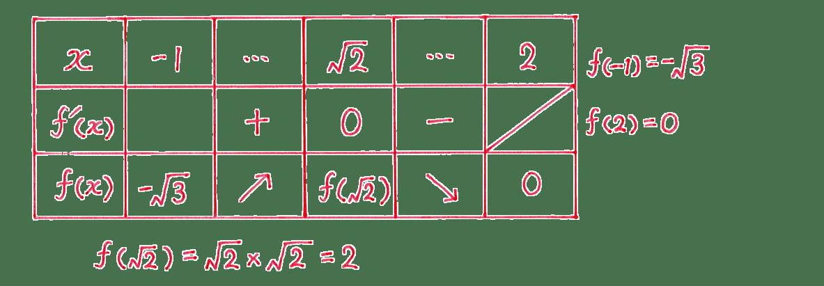 微分法の応用16 問題 増減表と右の式,下の式(1行分)