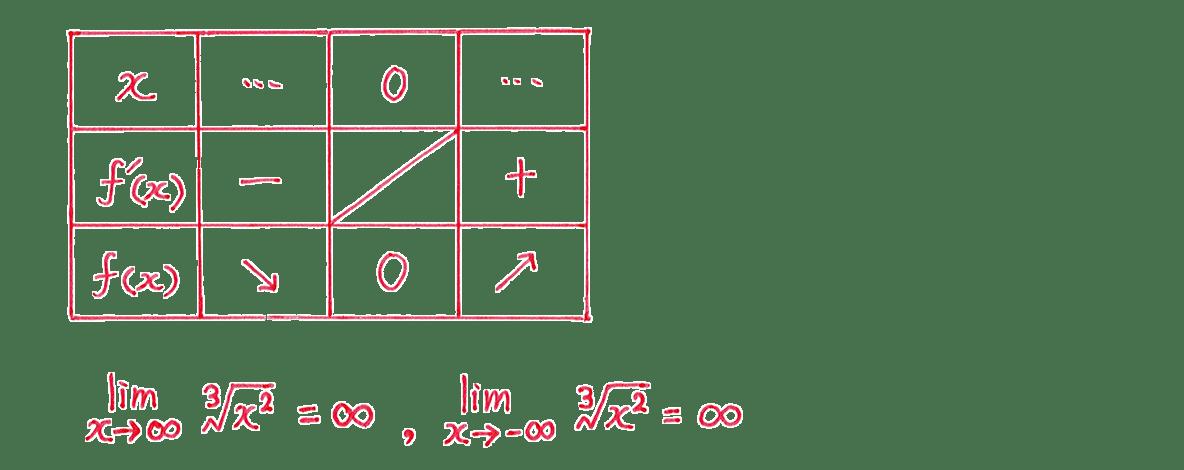 微分法の応用17 問題 増減表 下の式1行分も入れる