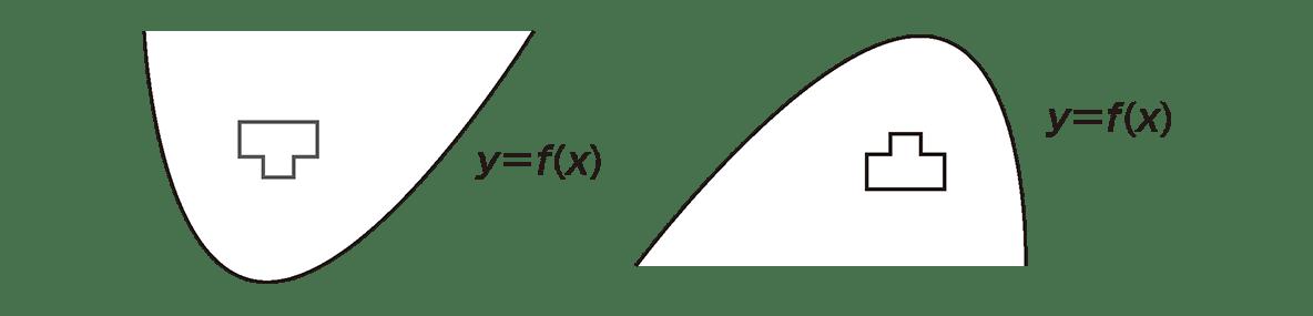 微分法の応用18 ポイントの2つのグラフを左右に並べる y=f(x)と凸マーク入り