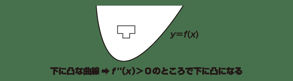 微分法の応用18 ポイントの上のグラフのみ y=f(x)と凸マーク入り,その下の1行も入れる