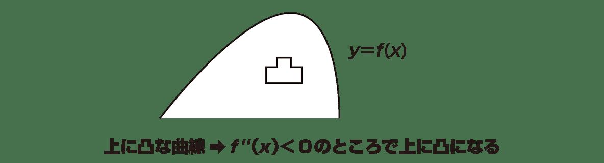 微分法の応用18 ポイントの下のグラフのみ y=f(x)と凸マーク入り,その下の1行も入れる