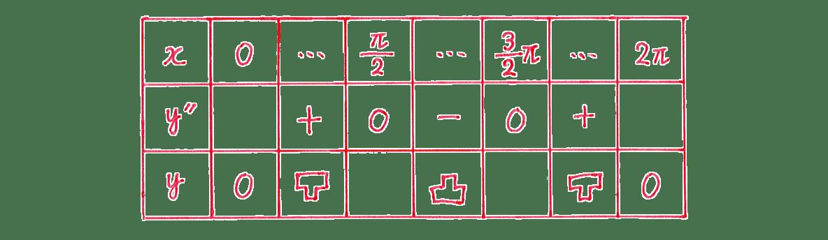 微分法の応用19 増減表 一番下の段の3つ目(e^(π/2)^)と5つ目(-e^(3π/2)^)を消しておく