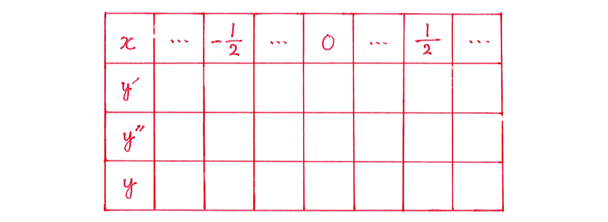 微分法の応用20 問題 増減表のうち,一番左の列と一番上の行のみうめる あとは空欄