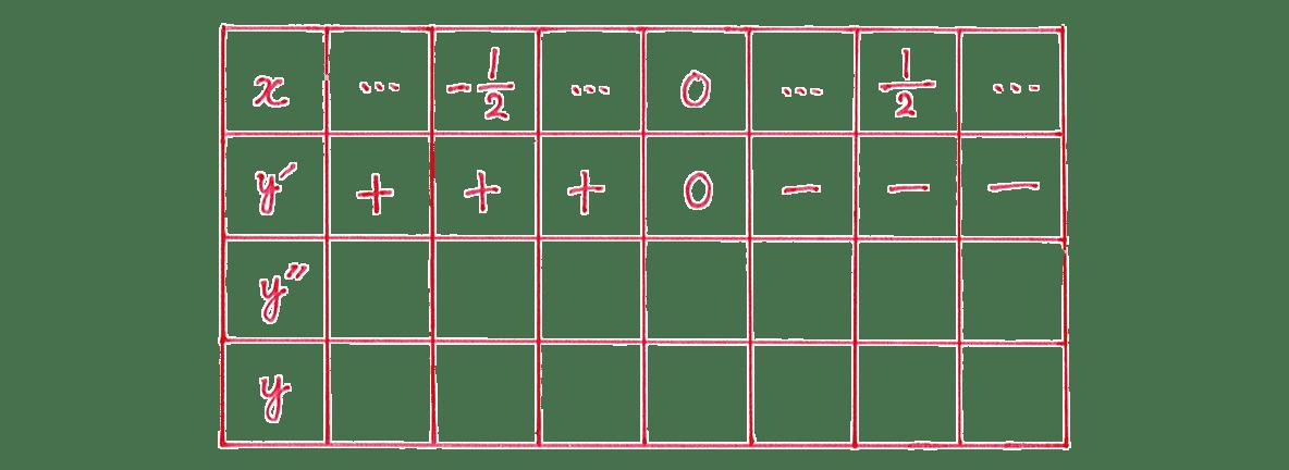 微分法の応用20 問題 増減表のうち,一番左の列と一番目,二番目の行のみうめる あとは空欄