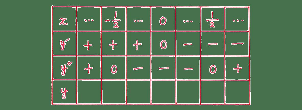 微分法の応用20 問題 増減表のうち,一番左の列と一番目,二番目,三番目の行をうめる あとは空欄