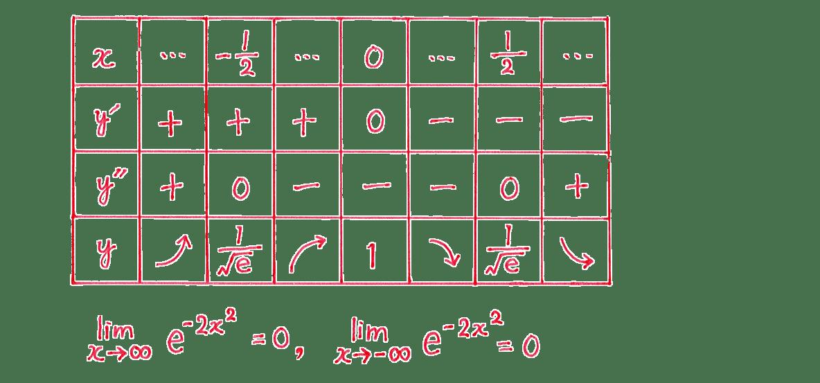 微分法の応用20 問題 増減表とその下の一行