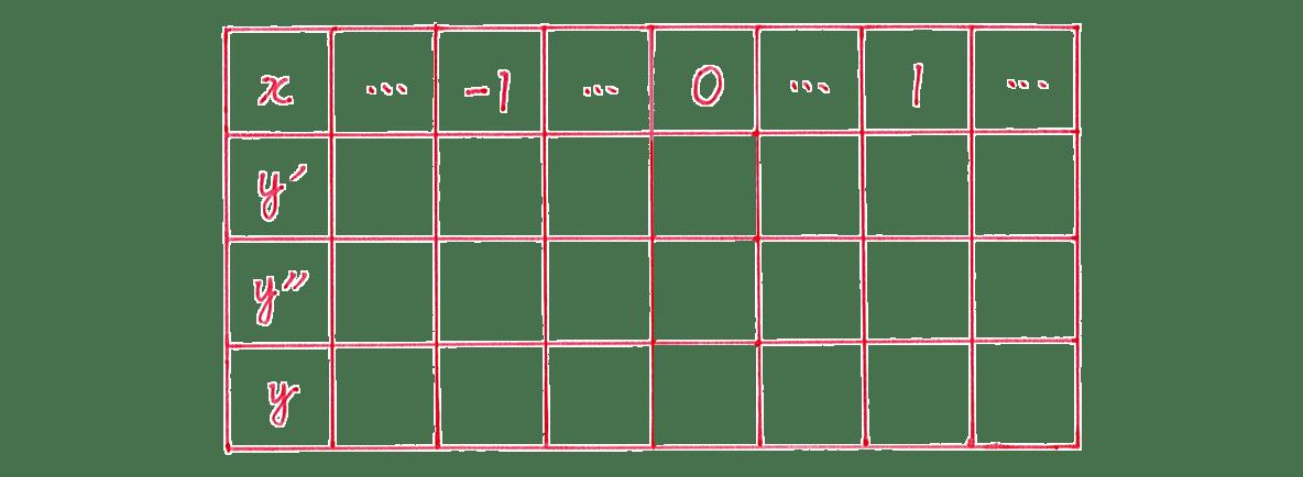 微分法の応用21 問題 増減表のうち,一番左の列と一番上の行のみうめる あとは空欄