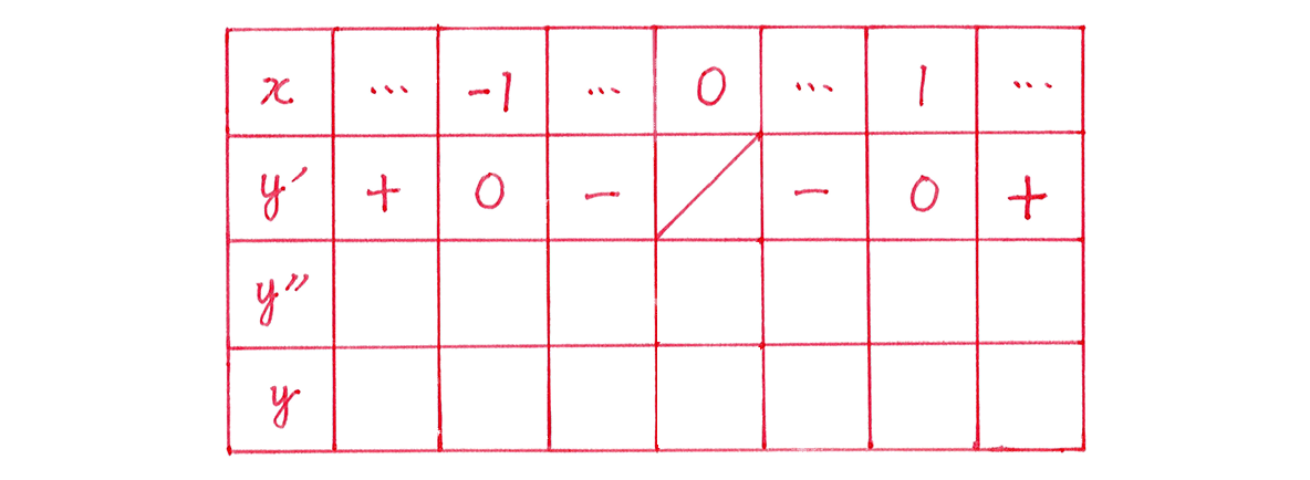 微分法の応用21 問題 増減表のうち,一番左の列と一番目,二番目の行のみうめる あとは空欄