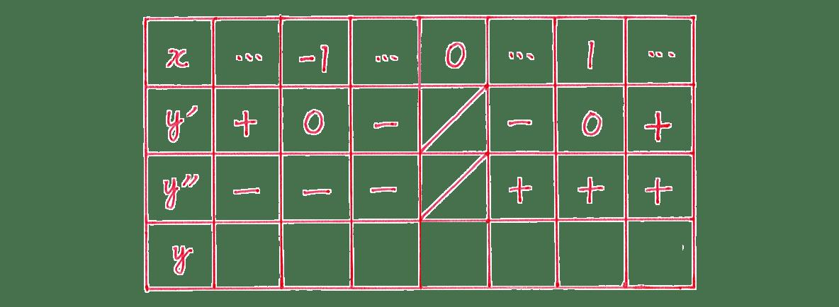 微分法の応用21 問題 増減表のうち,一番左の列と一番目,二番目,三番目の行をうめる あとは空欄