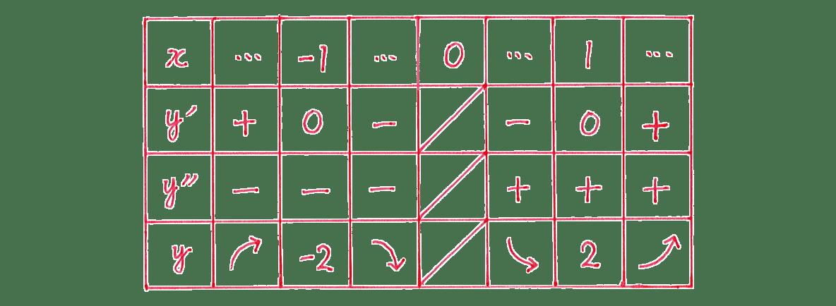 微分法の応用21 問題 増減表