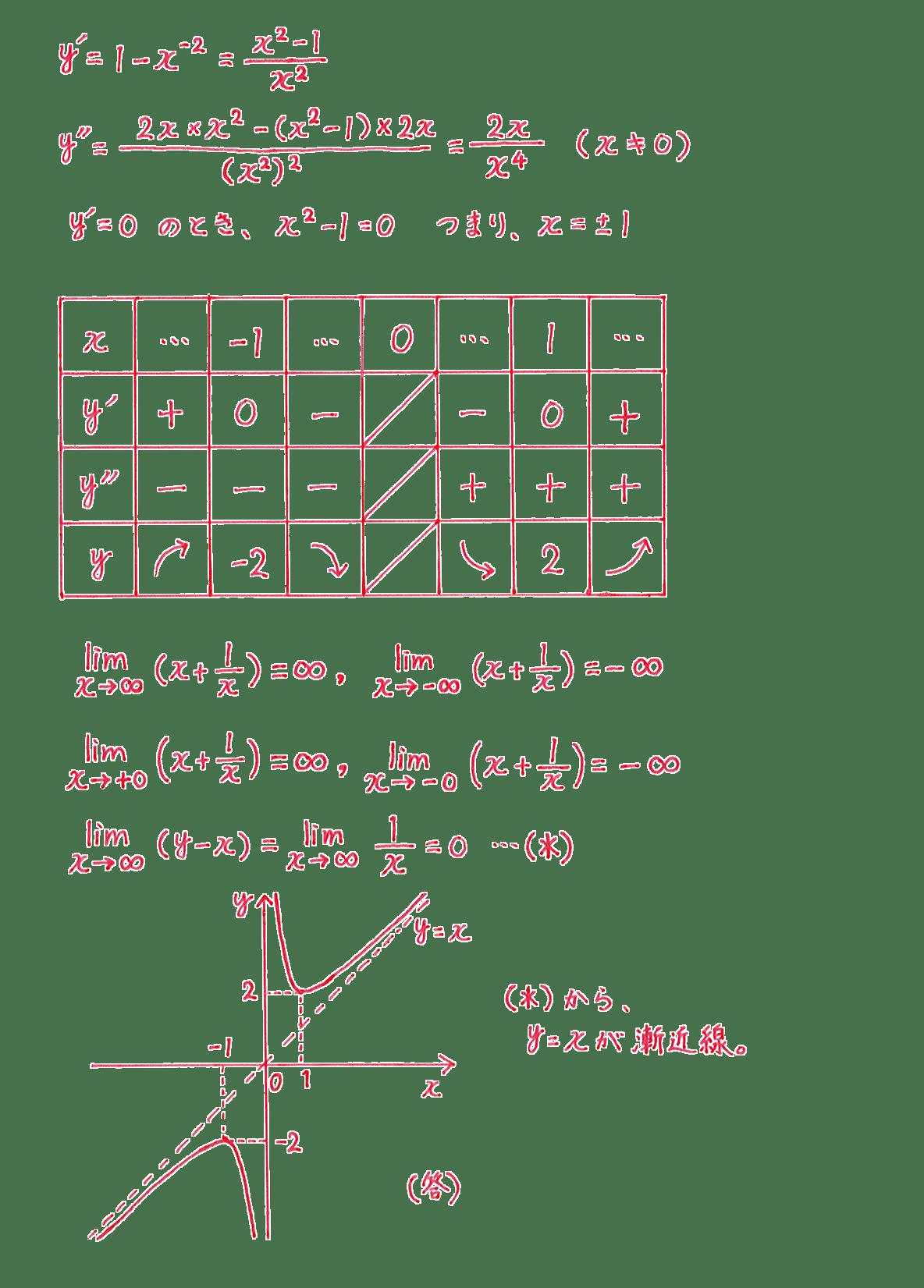微分法の応用21 問題 答え