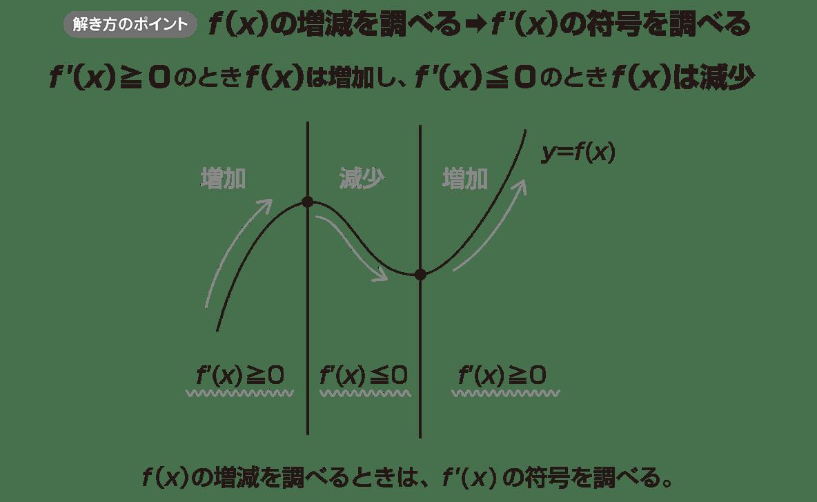 微分法の応用6 ポイント