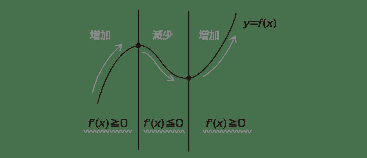 微分法の応用6 ポイント 真ん中の図の部分