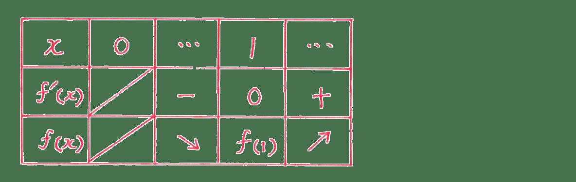 微分法の応用6 問題2 増減表