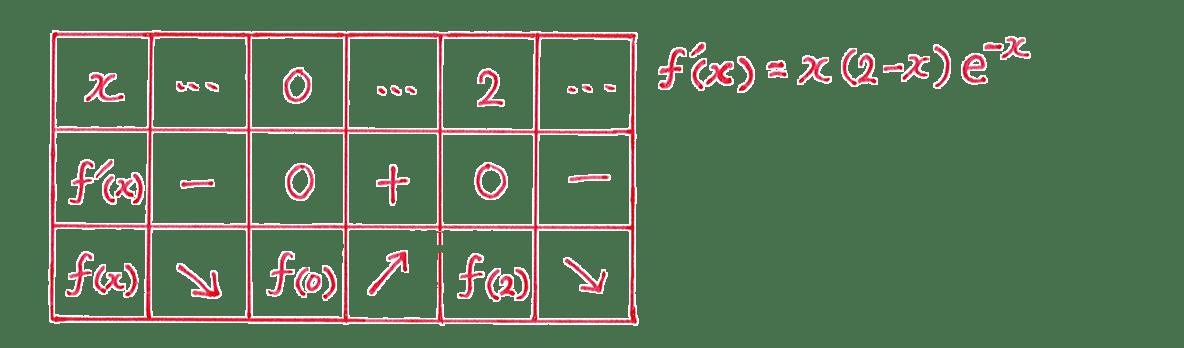 微分法の応用7 問題 増減表