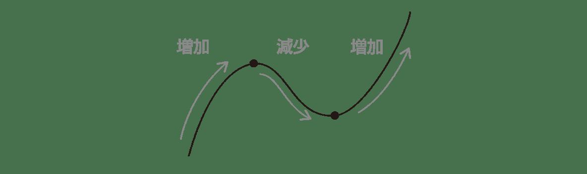 微分法の応用6 ポイント 真ん中の図のグラフと矢印3つ,2つの点だけ(y=f(x)という文字不要,3つの不等式不要,縦線不要)
