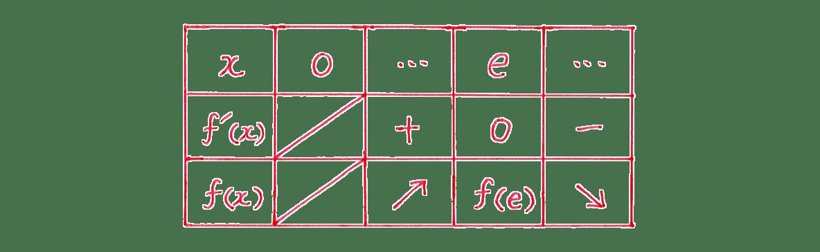 微分法の応用8 問題 増減表 表の右の式不要