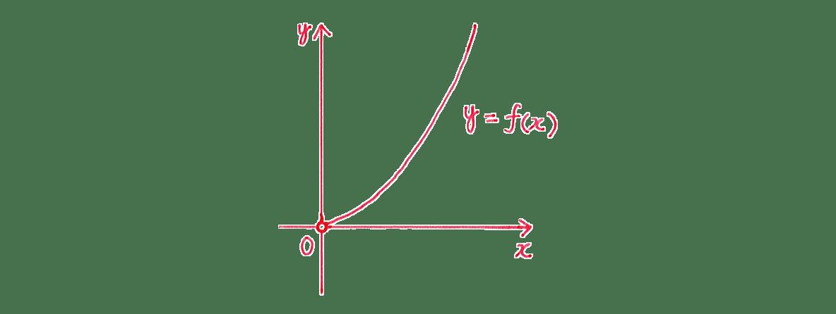 微分法の応用23 グラフ