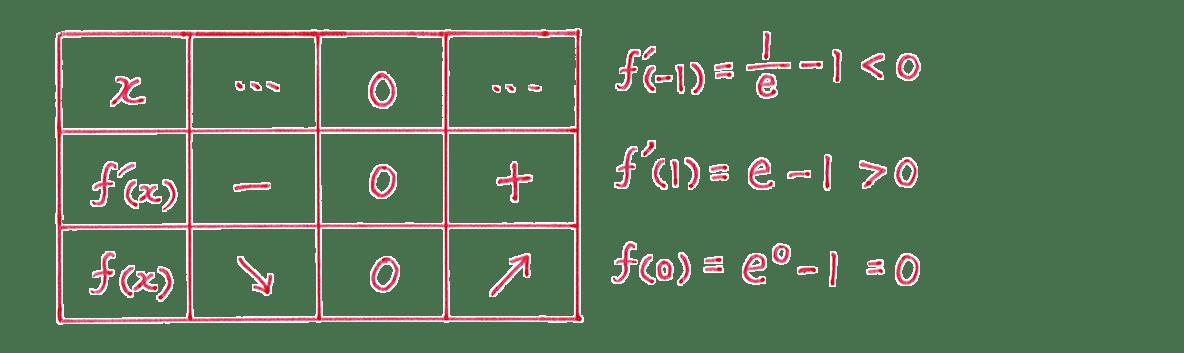 微分法の応用24 増減表と右側の式