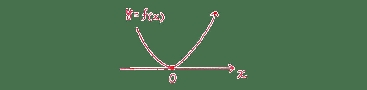 微分法の応用24 グラフ