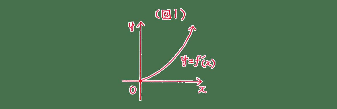 微分法の応用25 図1のグラフ