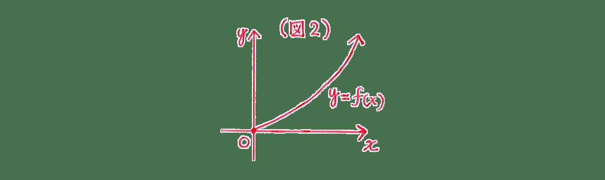 微分法の応用25 図2のグラフ