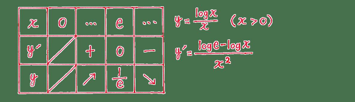 微分法の応用26 増減表 右側の式必要