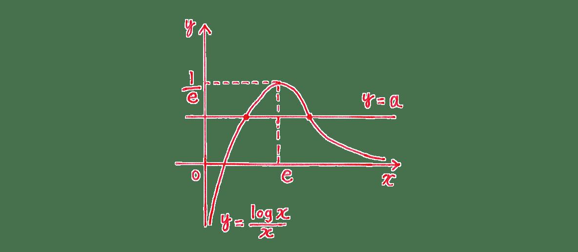 微分法の応用26 右下のグラフ