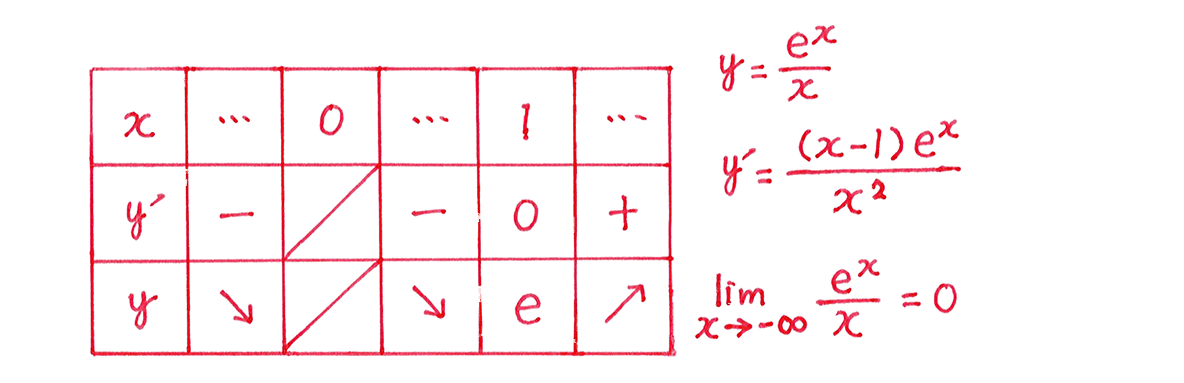 微分法の応用27 増減表 右側の式必要