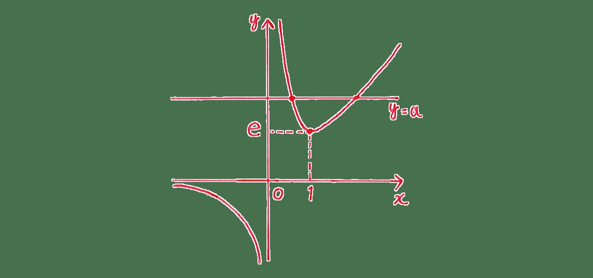 微分法の応用27 右下のグラフ