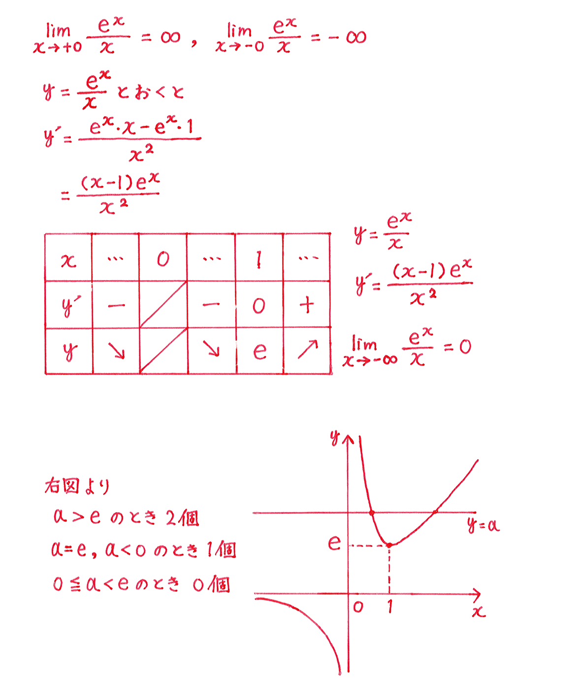 微分法の応用27 答え