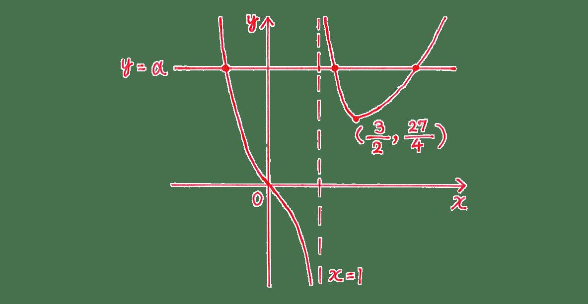 微分法の応用28 右下のグラフ
