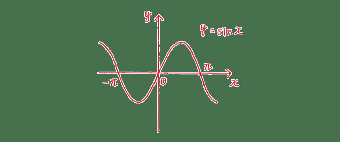 積分法とその応用31 答えのグラフ 「奇関数」という文字は入れない