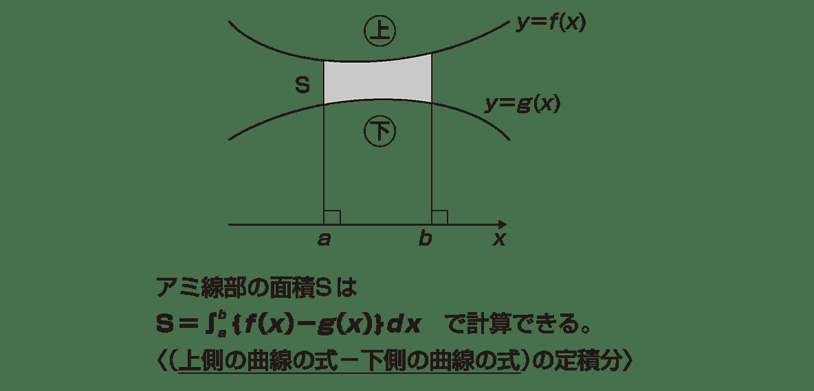 積分法とその応用35 ポイント 右側の図をのぞいて,左側の図を中央にもってくる。下3行は必要