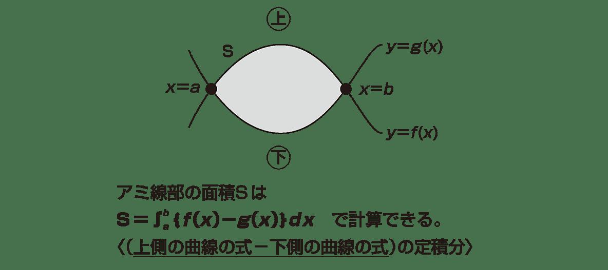 積分法とその応用35 ポイント 左側の図をのぞいて,右側の図を中央にもってくる。下3行は必要
