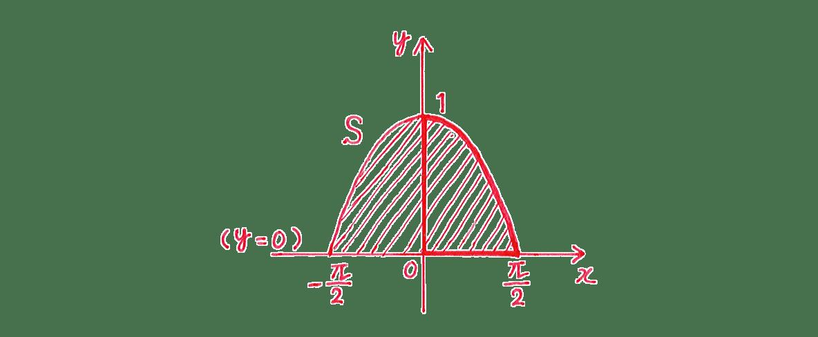 積分法とその応用35 問題1 答えの右側の図