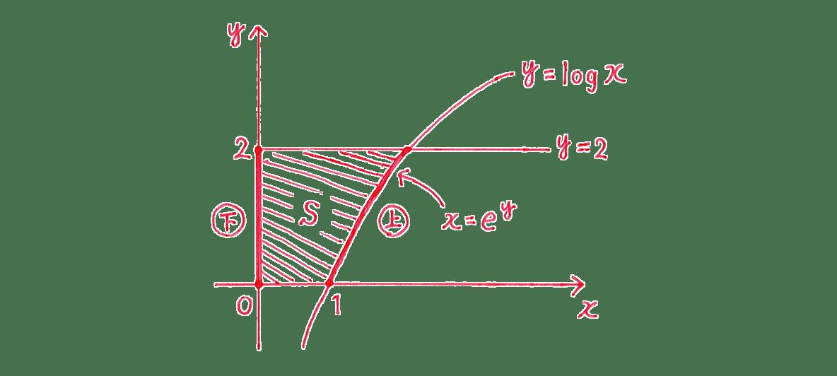 積分法とその応用35 問題2 答えの右側の図