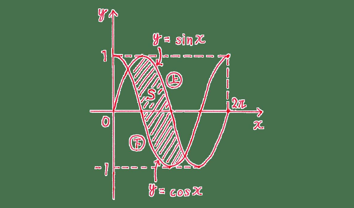 積分法とその応用36 問題 答え図