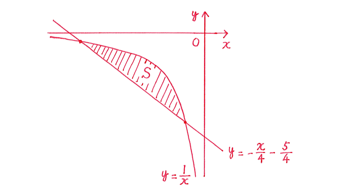 積分法とその応用37 問題 答えの図 x=-4とx=-1を消してください