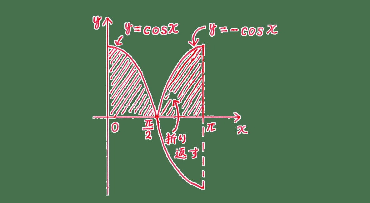 積分法とその応用38 問題 答えの図
